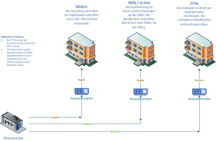 Was ist der Unterschied zwischen ADSL2+, VDSL. G.Fast und FTTH?