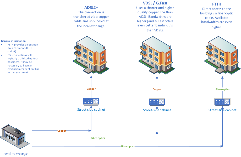 What is the difference between ADSL2+, VDSL. G.Fast and FTTH?