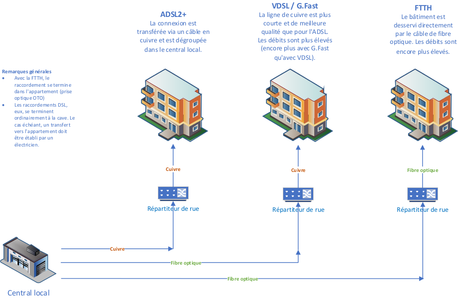 Quelle est la différence entre l'ADSL2+, le VDSL. G.Fast et FTTH?